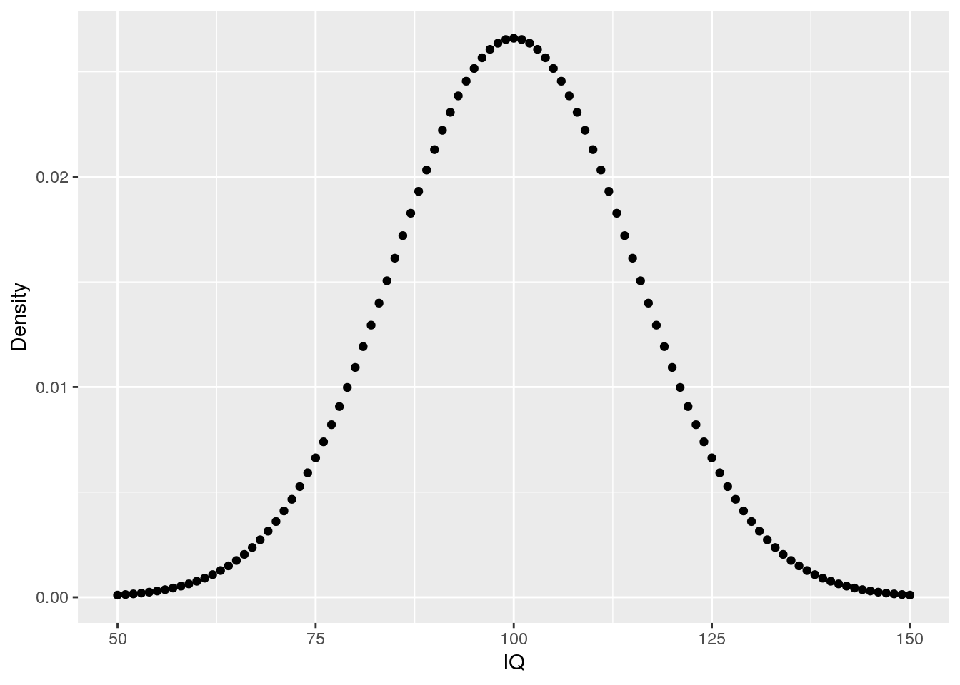 Using probability distributions in R: dnorm, pnorm, qnorm, and rnorm