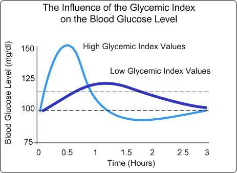 glikemicki indeks