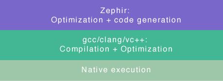схема компіляції