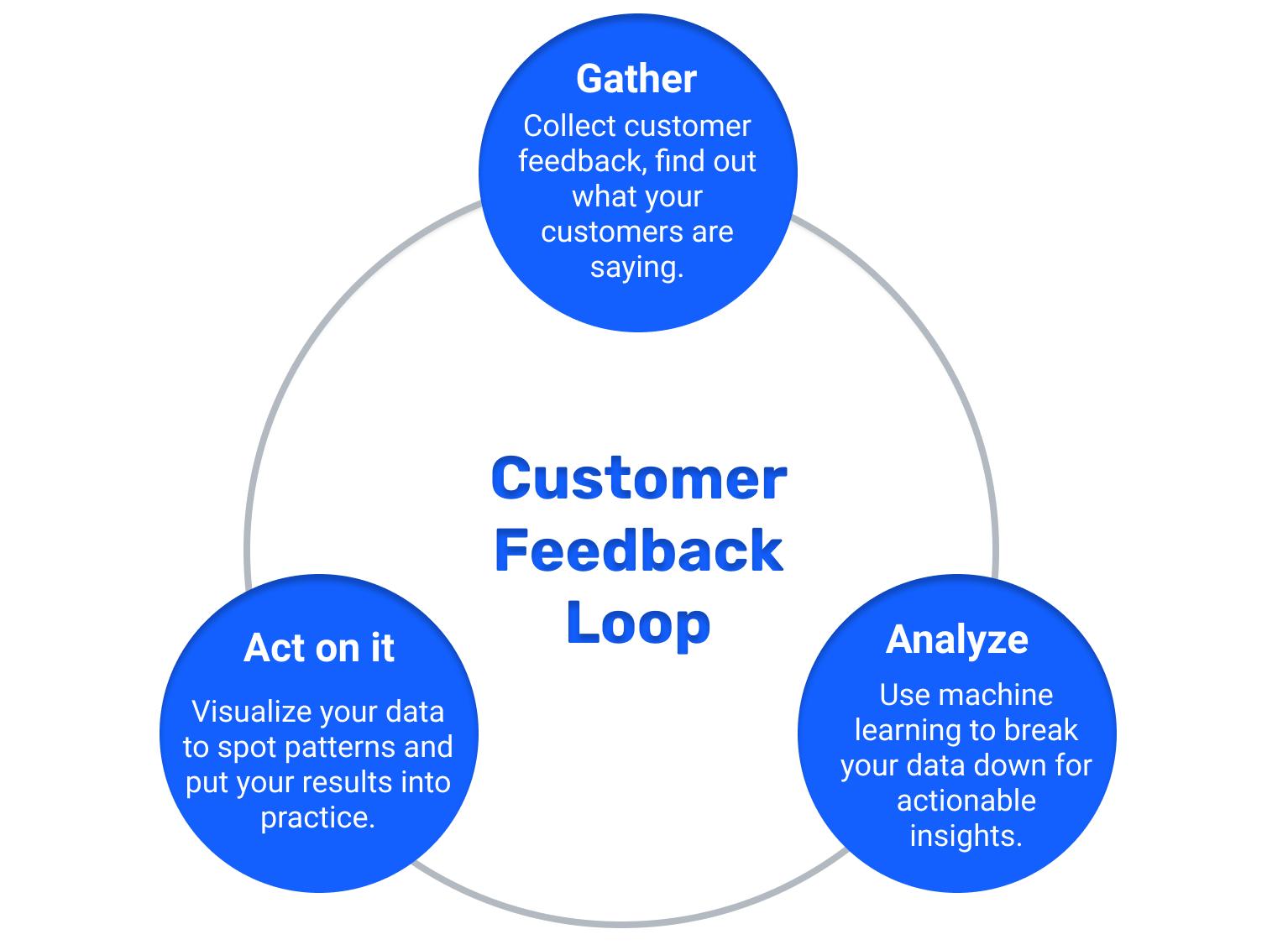 Three steps to close the customer feedback loop: 1.gather customer feedback, 2. Analyze customer feedback, 3. Act on customer feedback