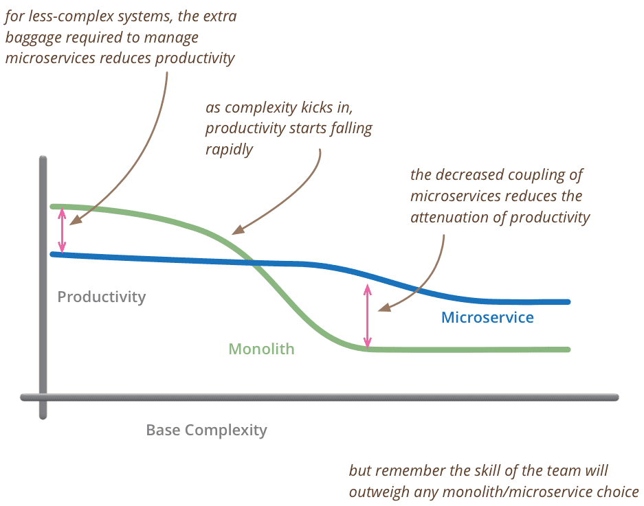 Productivity in Microservices vs Monolothic Architecture