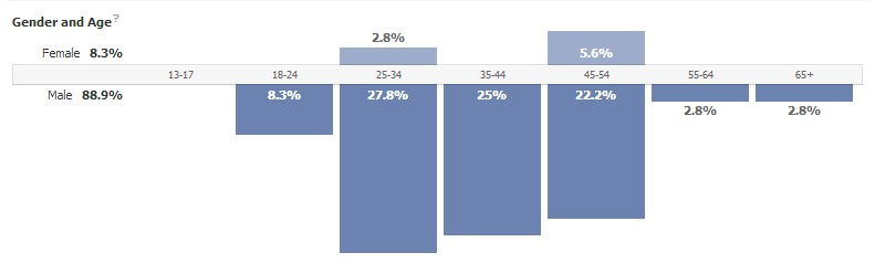A graph of facebook engagement on the Millennial Mainframer page.