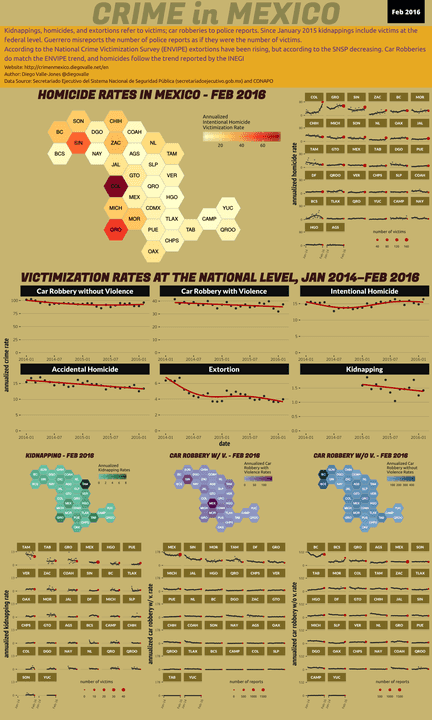 Feb 2016 Infographic of Crime in Mexico