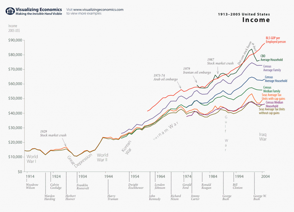 United States Income by different measures (1913-2005) – Visualizing Economics