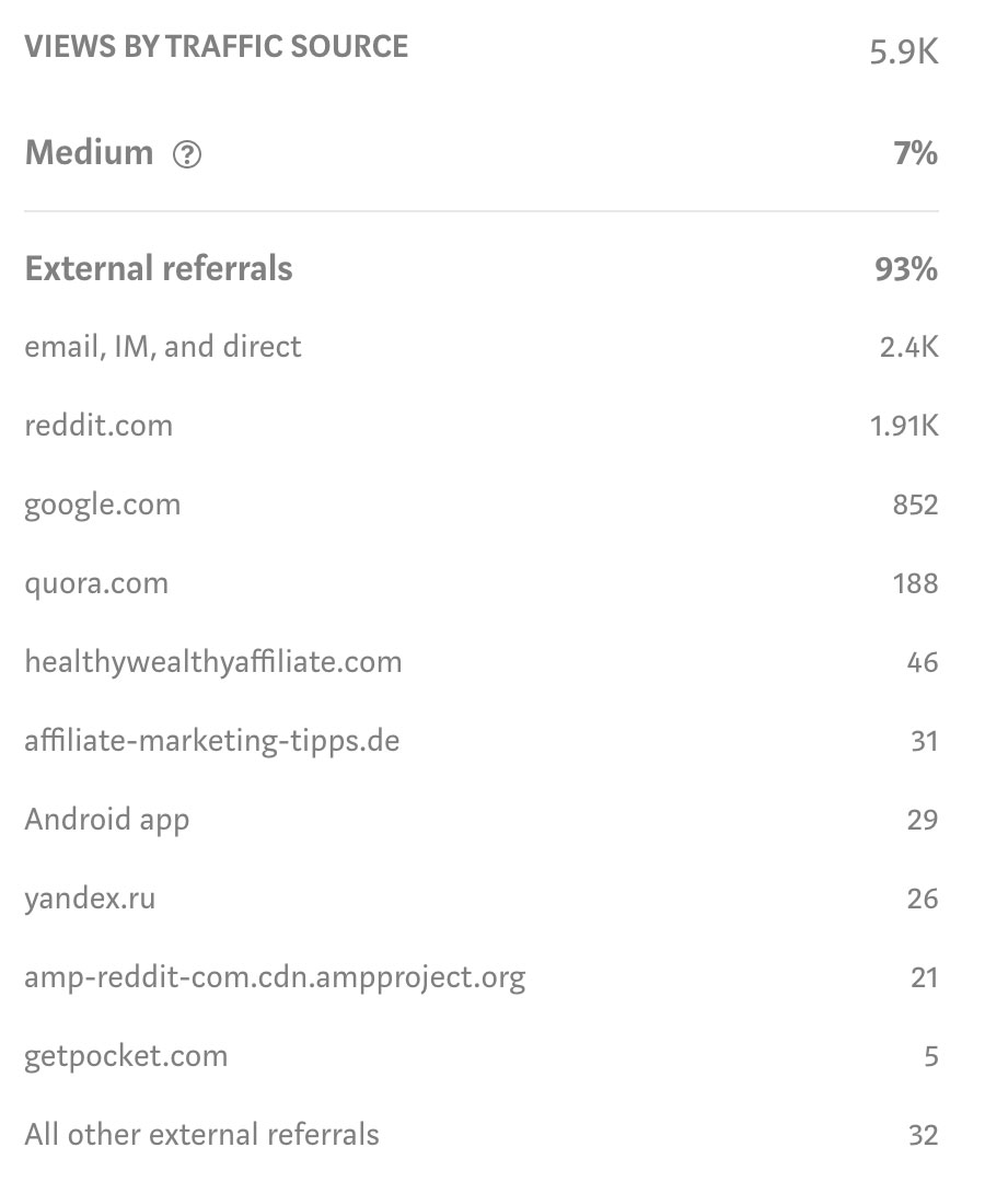 Limited referrer data for a blog post on Medium.