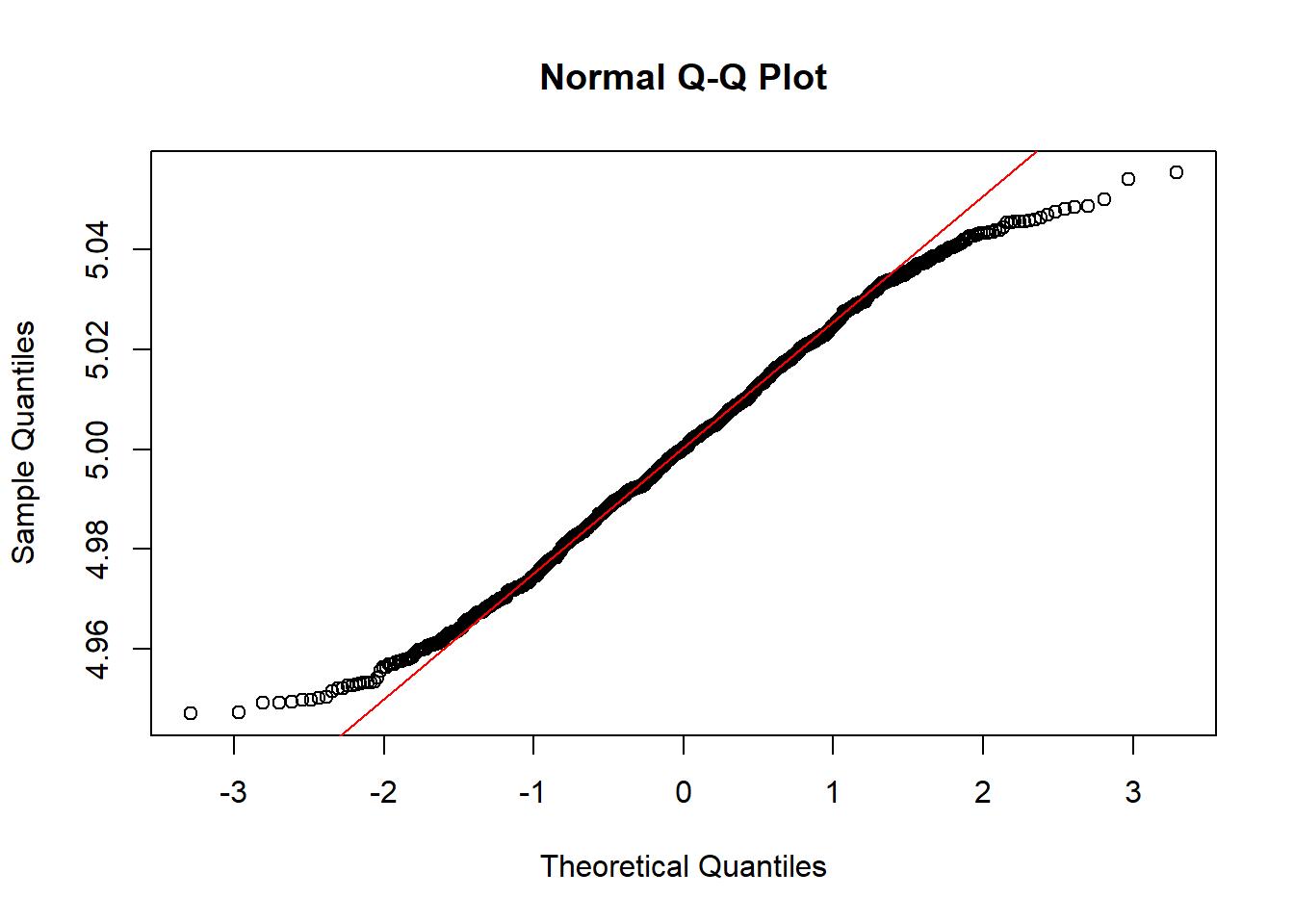 QQ-Plot de normalidad de los n factores de dilución simulados