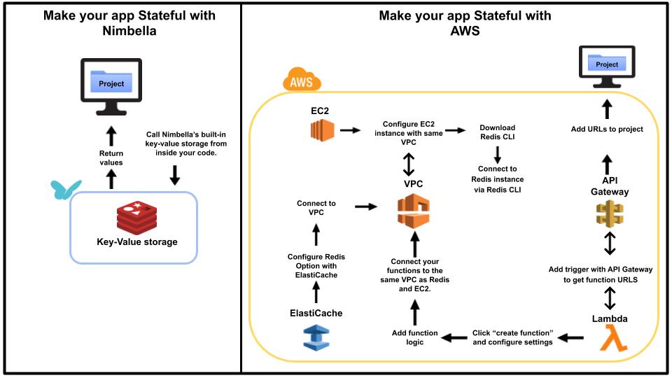 build stateful app