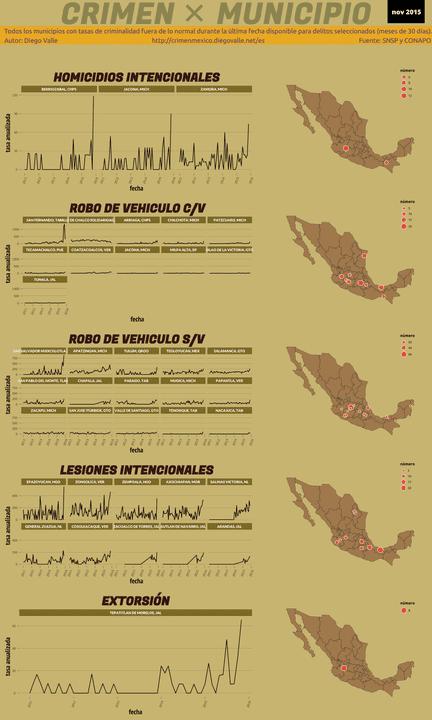 Infográfica del Crimen en México - Nov 2015