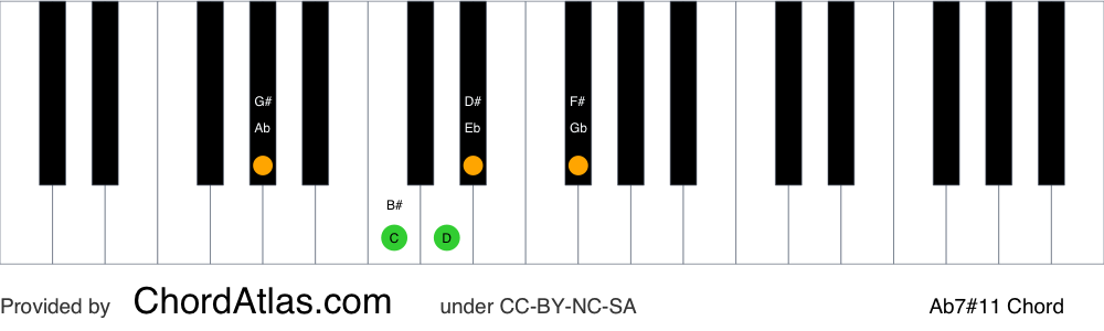 Piano chord chart for the A flat lydian dominant seventh chord (Ab7#11). The notes Ab, C, Eb, Gb and D are highlighted.