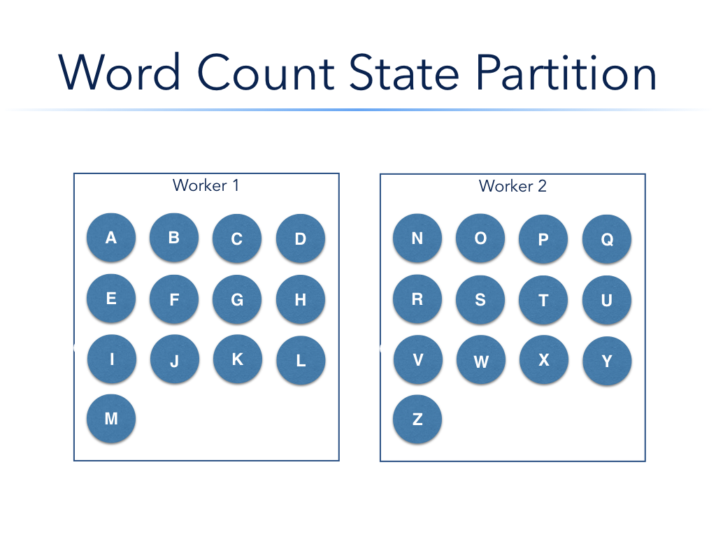 Word Count State Partition