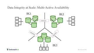 Building a Cloud-Native Database - CockroachDB Beta