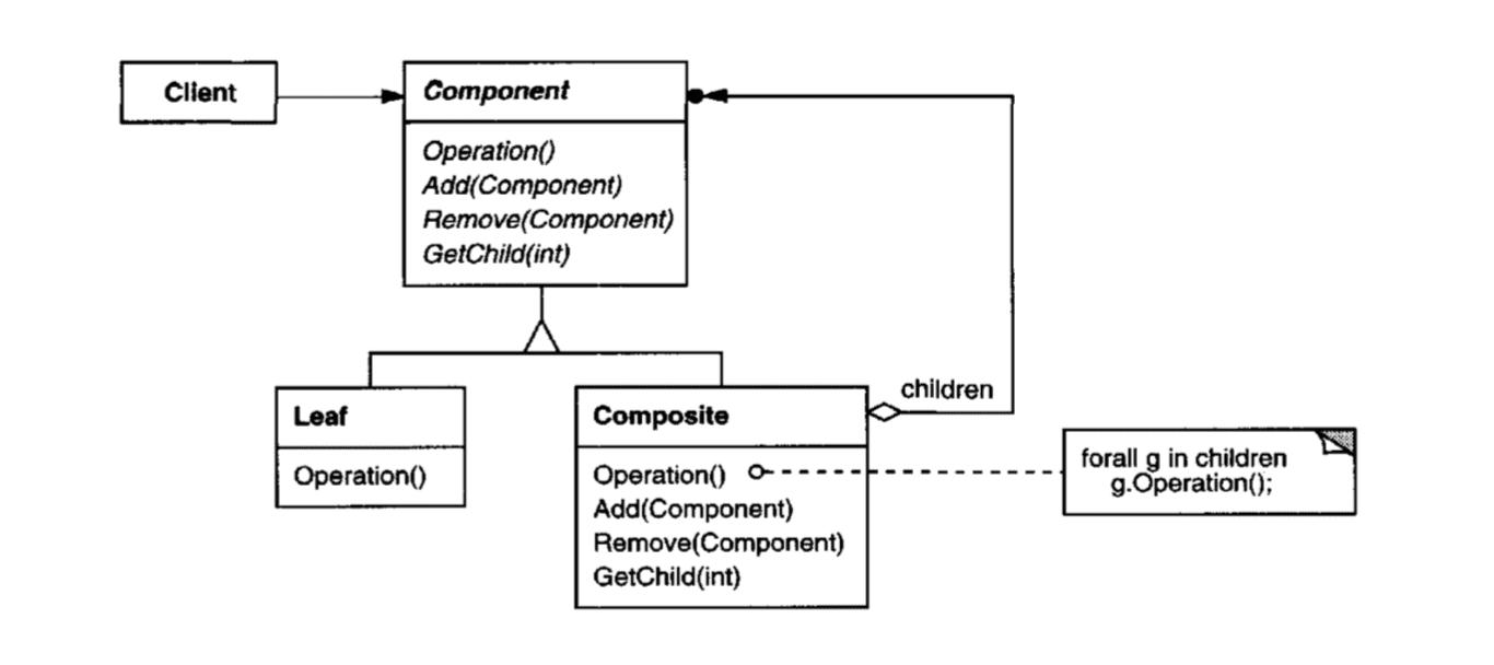 Composite Pattern Diagram
