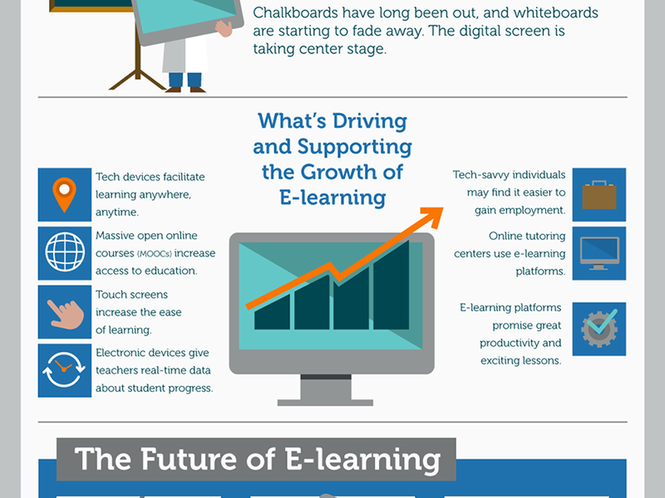 E-Learning for Kids infographic