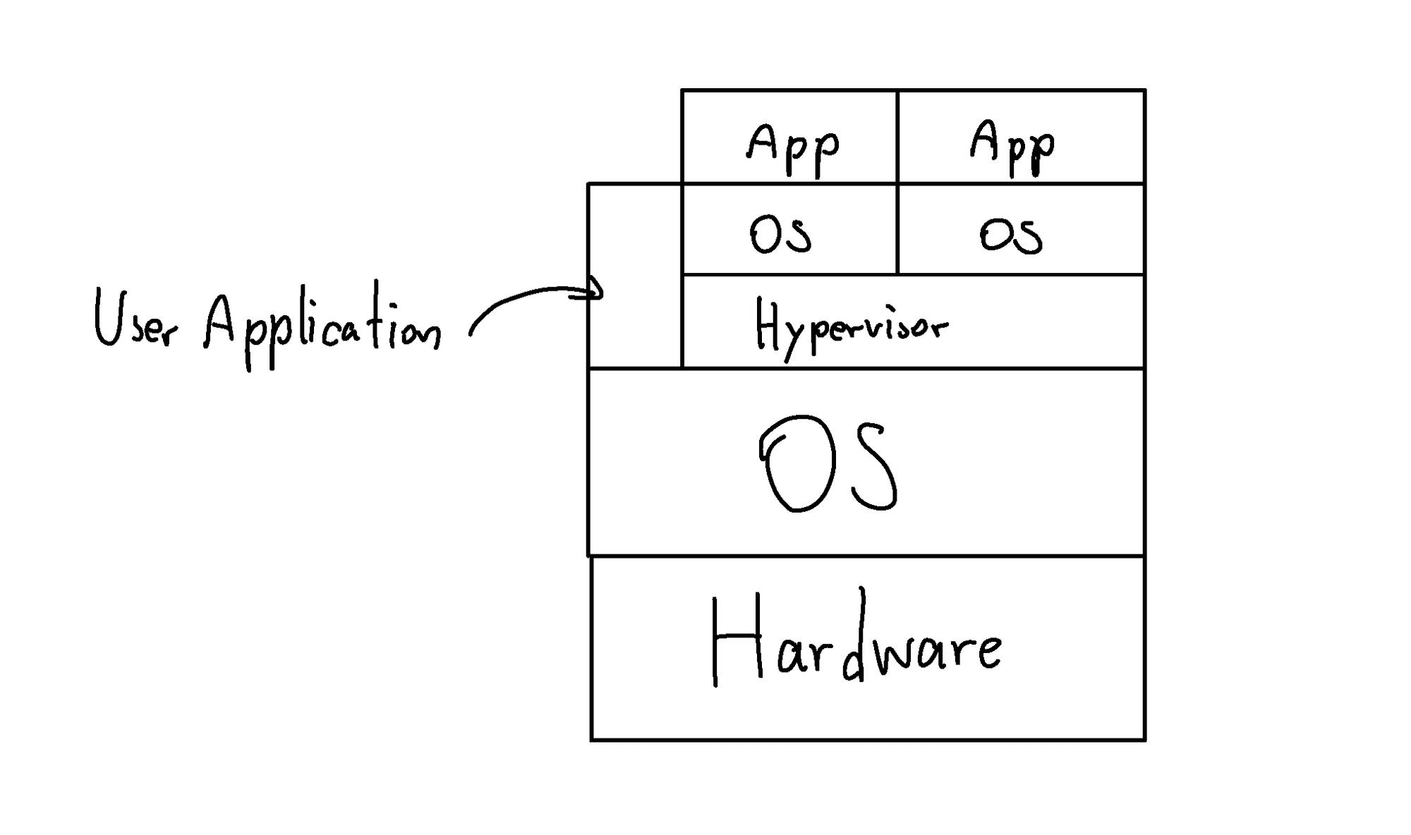 Virtual Machine Type 2 Hypervisor