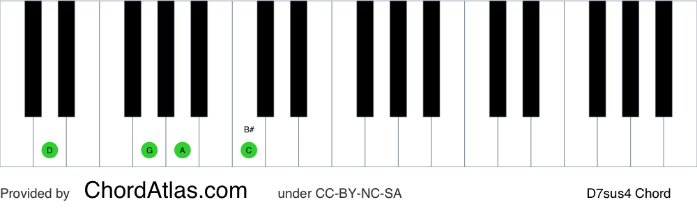 Piano chord chart for the D suspended fourth seventh chord (D7sus4). The notes D, G, A and C are highlighted.