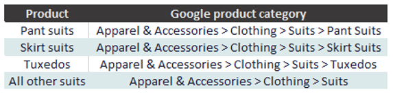 google product categories