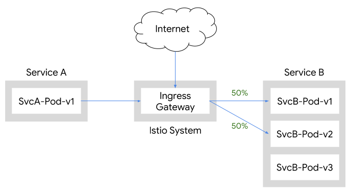 50/50 Traffic Split using Ingress Gateway