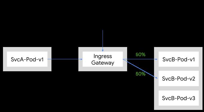 使用 Ingress Gateway 的 50/50 流量分割