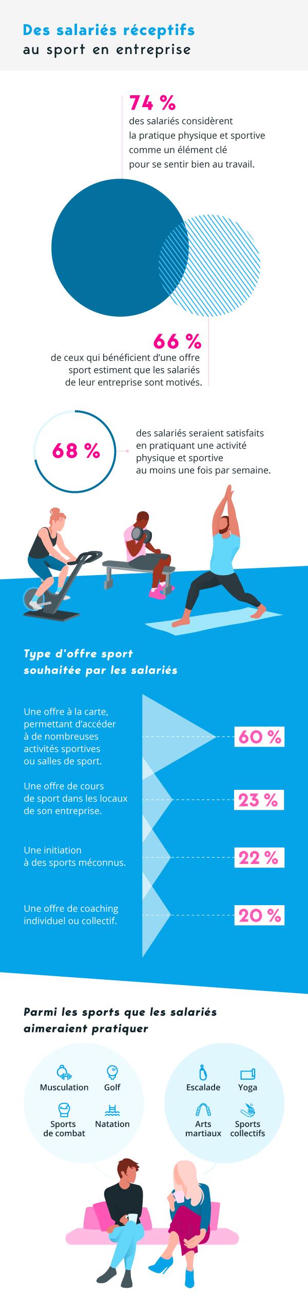 Des salariés réceptifs au sport en entreprise