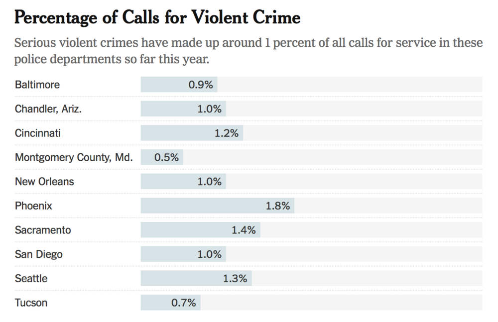 2020 New York Times Analysis of the total proportion of calls for service/911 calls involving violent crime in each city.