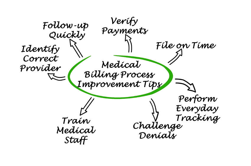 arrows radiating outwards to different ideas on how to improve the medical billing process