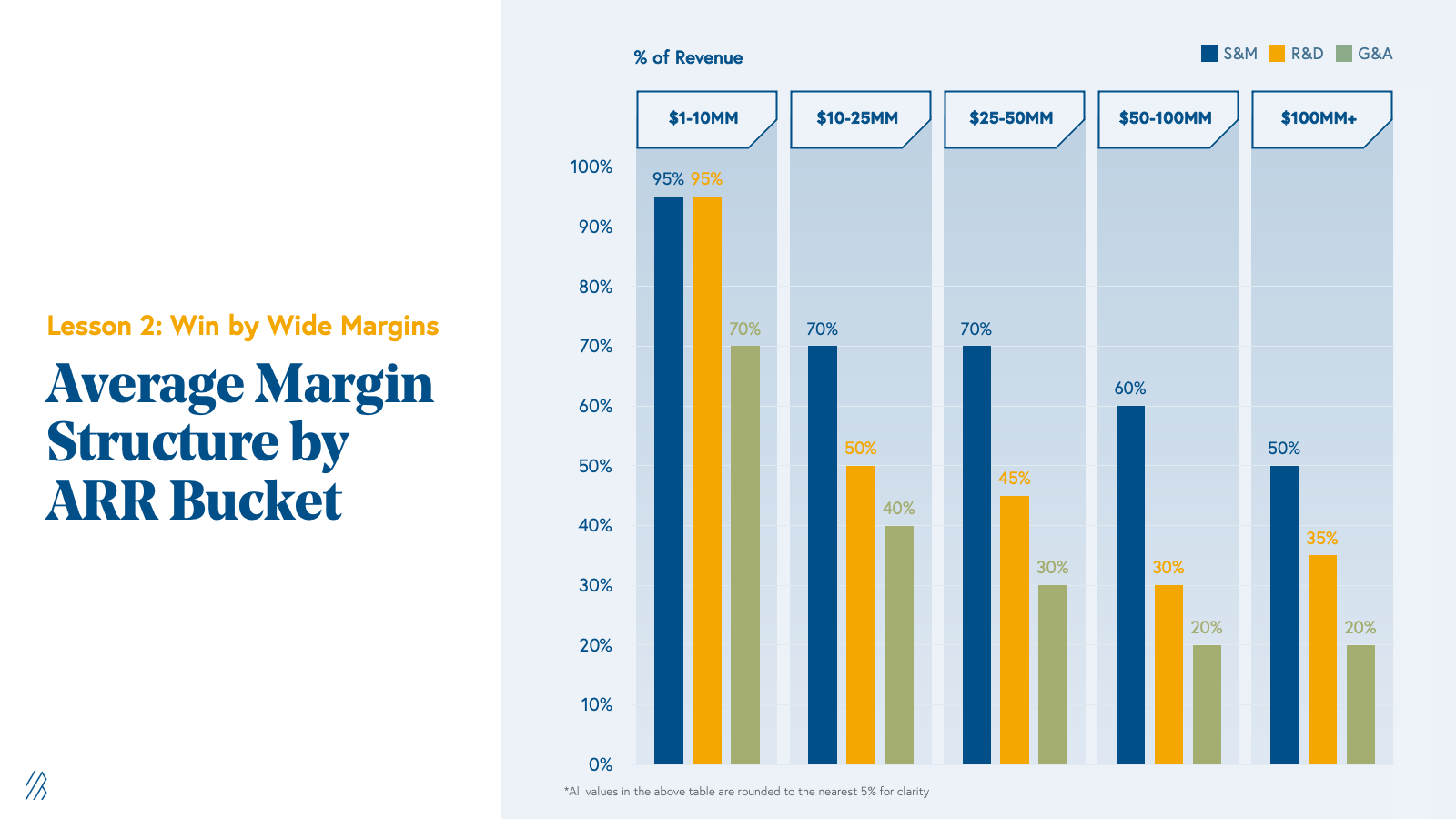 Average Margin Structure by ARR Bucket Chart