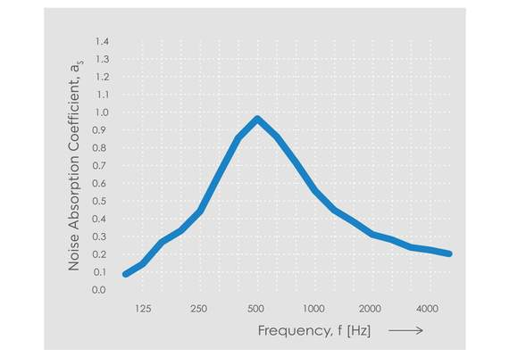 Echo H4 Noise Absorption Chart