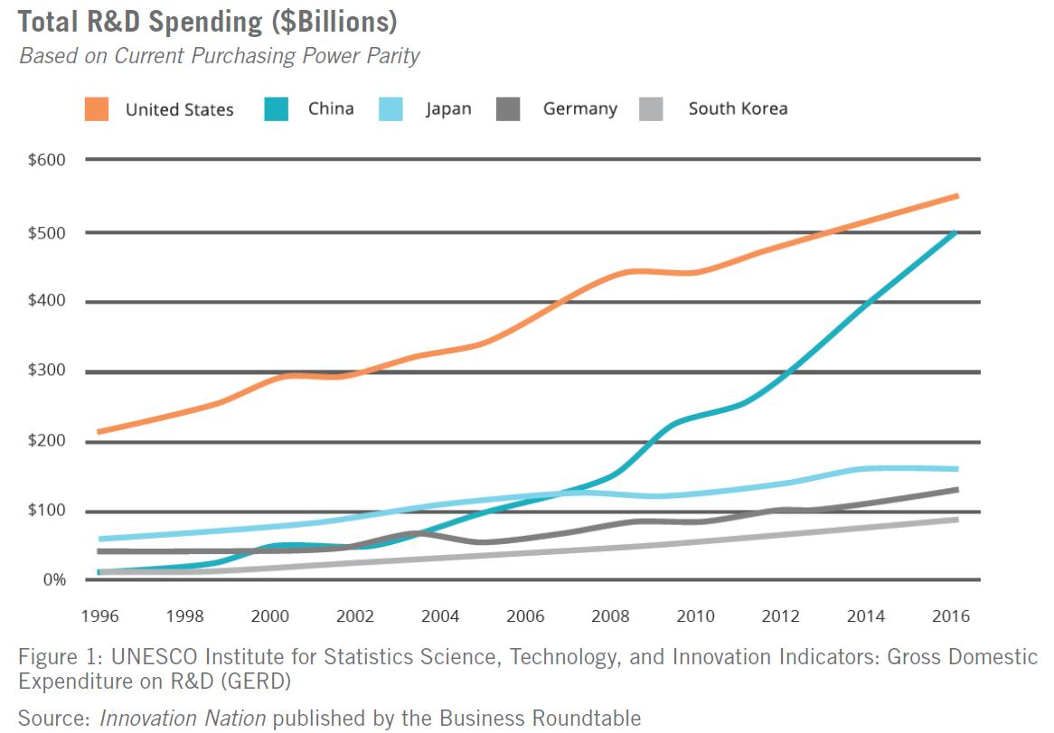 Figure 1- Total R&D Spending