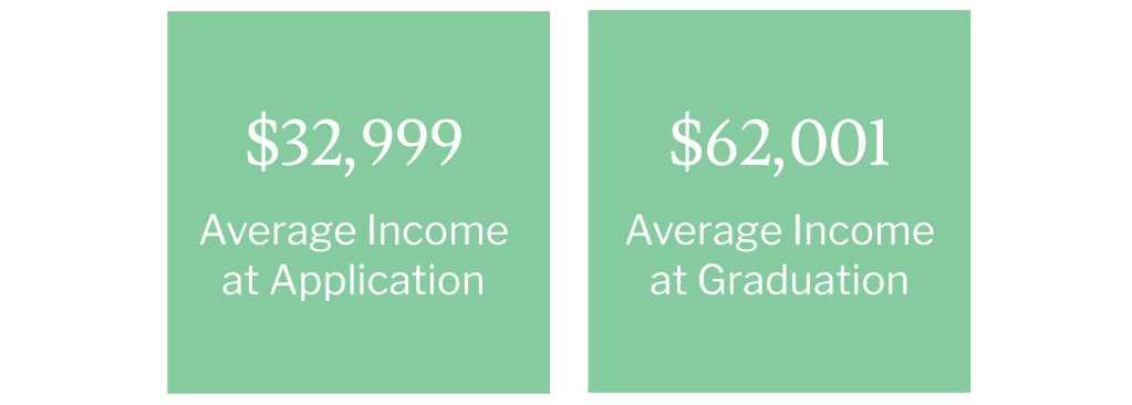 Average Income Uptick