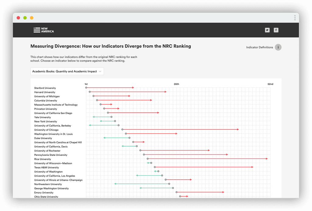 Screenshot of New America's Ranking Relevance's data visualization