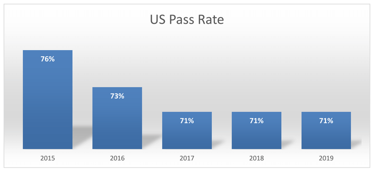 Annualized CPHQ exam pass rates among US candidates from 2015 through 2019