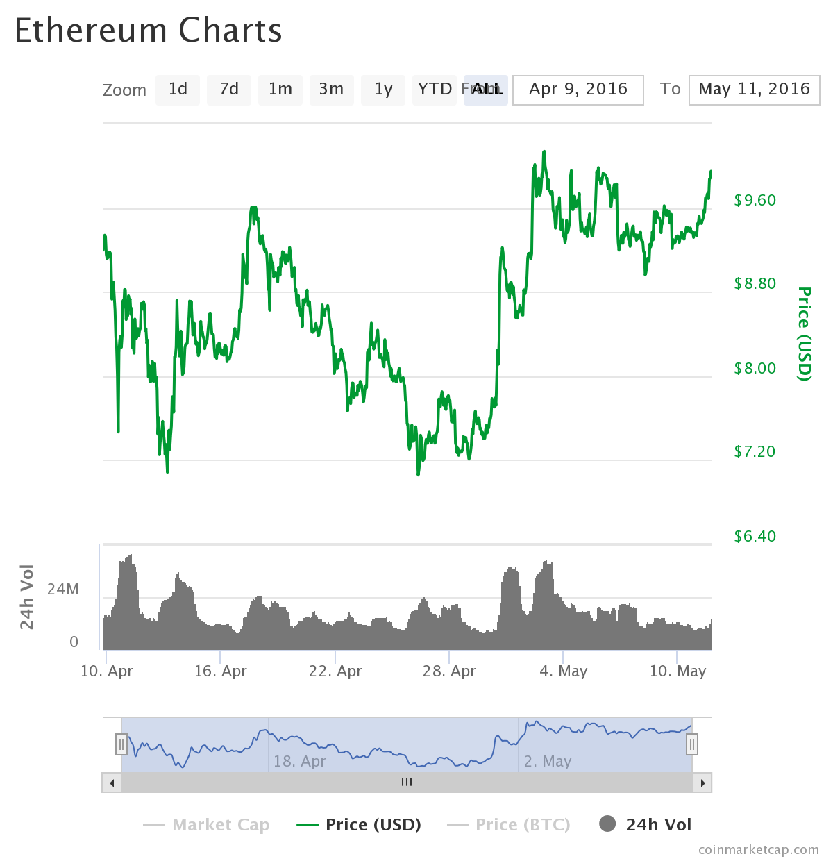 Ethereum Swing Chart