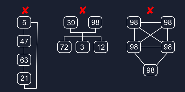 Invalid Trees Diagram