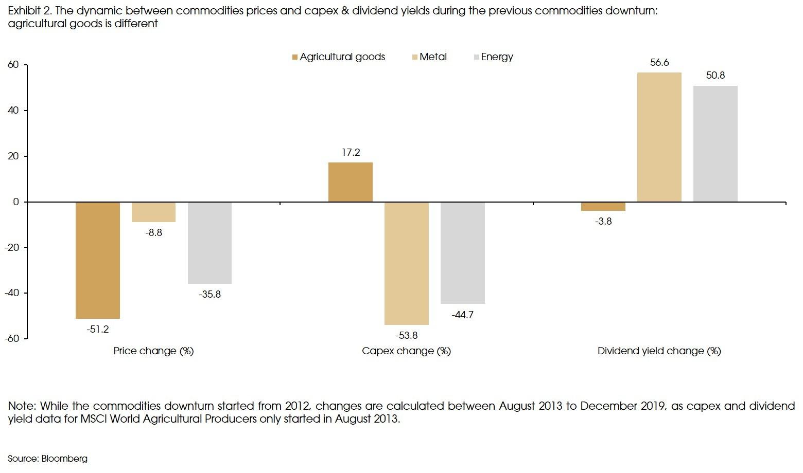 Exhibit 2 Dynamic between comodity prices