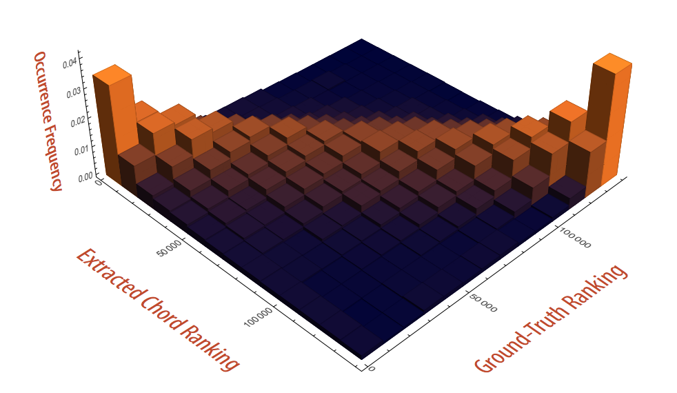 A three-dimensional histogram with orange columns protruding high at opposite ends of a square plane. The x- and y-axes are labeled 'Extracted chord ranking' and 'Ground-truth ranking.' The z-axis is labeled 'Occurrence Frequency.'