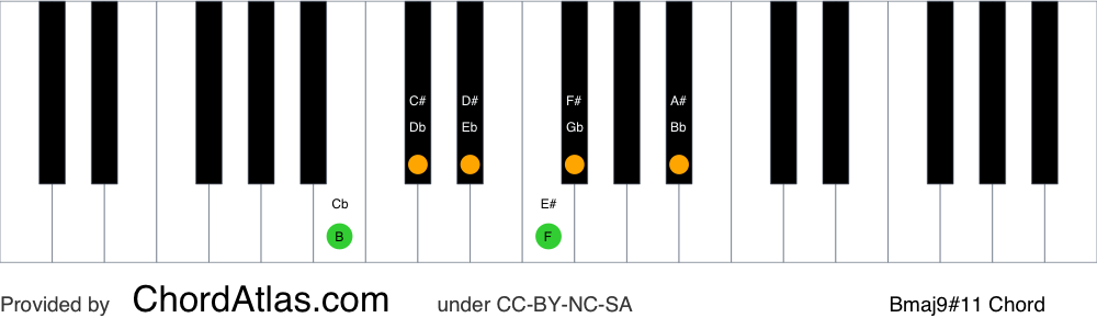 Piano chord chart for the B major sharp eleventh (lydian) chord (Bmaj9#11). The notes B, D#, F#, A#, C# and E# are highlighted.