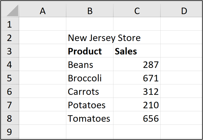 An Excel worksheet containing two columns of data for a store in New Jersey: Product type and number of sales.