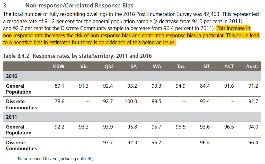 Despite lower response rates, the chance of correlation bias is quickly dismissed.
