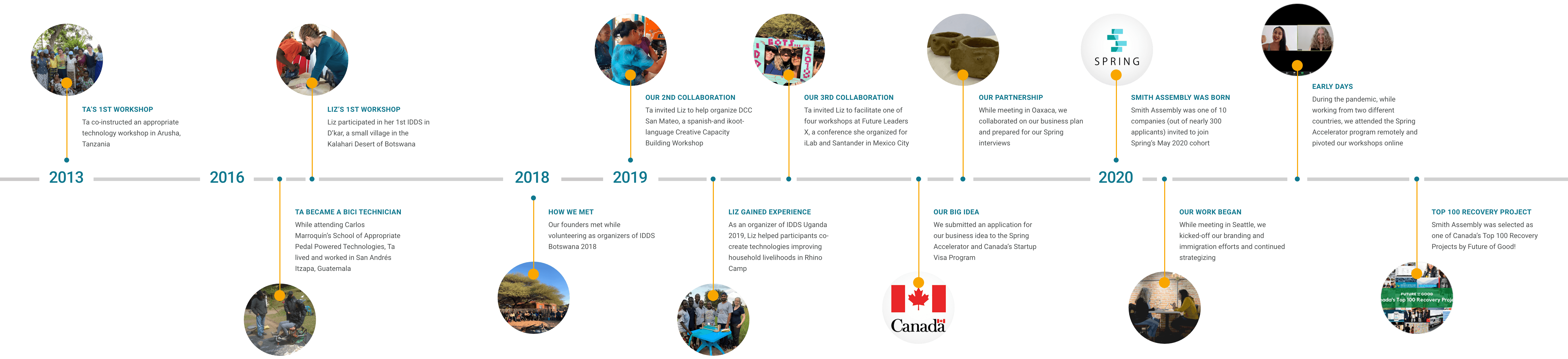 our timeline from ta's first workshop in 2013 to smith assembly's founding and our selection as one of canada's top 100 recovery projects in 2020