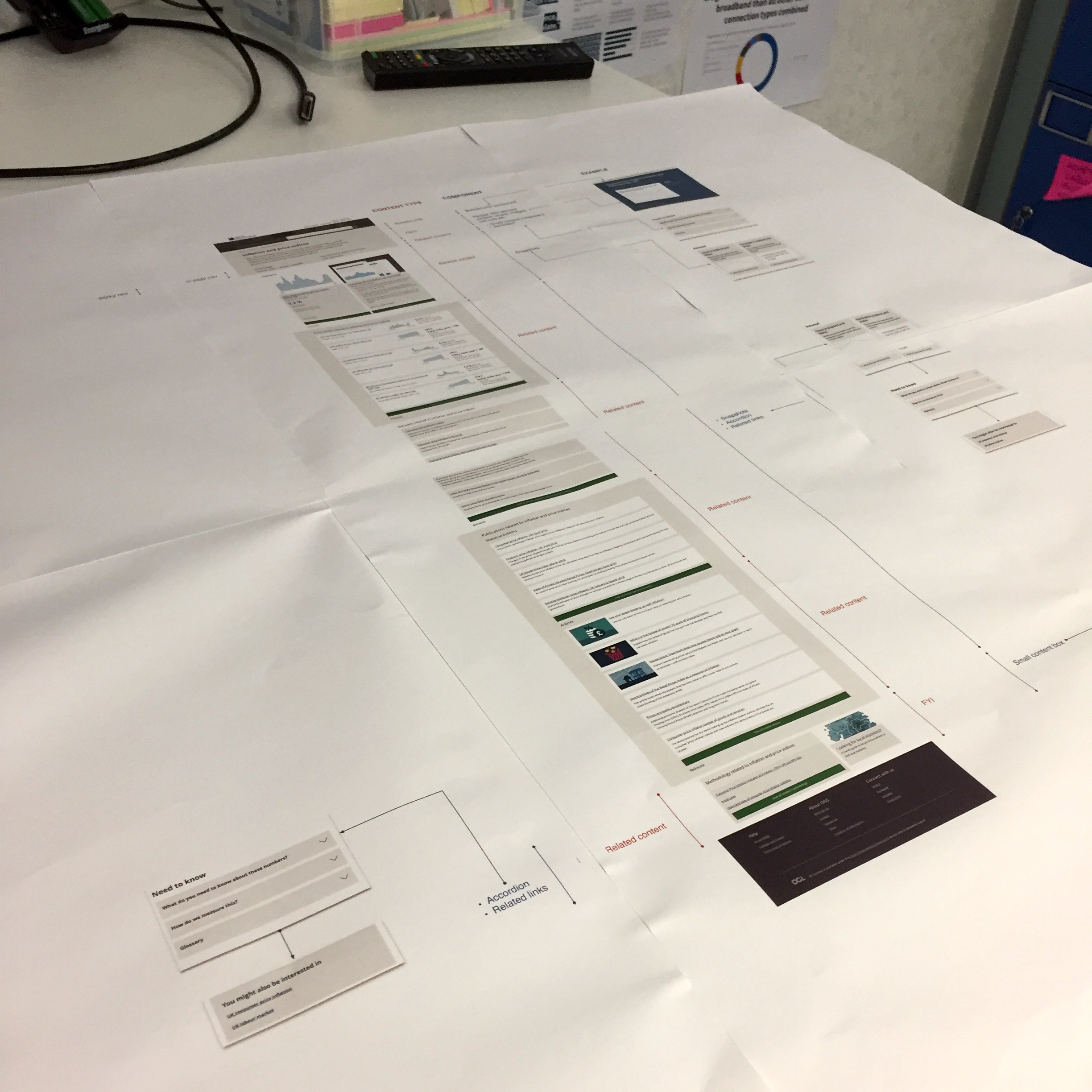 Annotated print outs of the ONS website