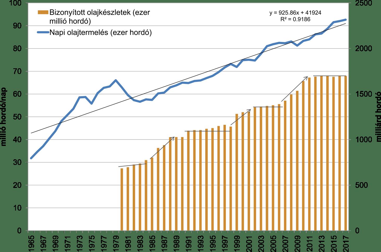 7. ábra: A globális olajtartalék és olajtermelés alakulása 2017-ig (BP 2018)