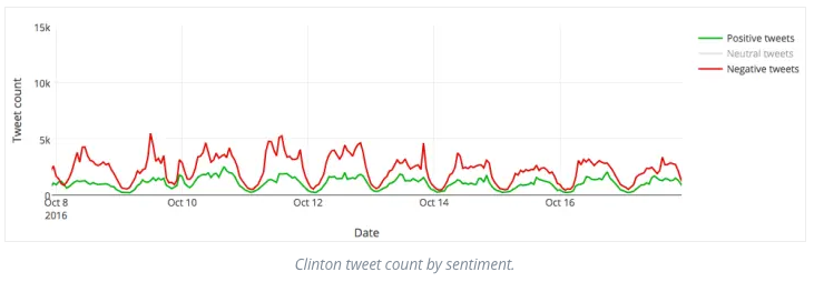 Clinton tweet count by sentiment