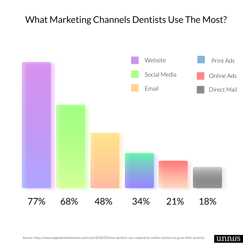 A bar graph that shows statistic related to dentists using marketing channels