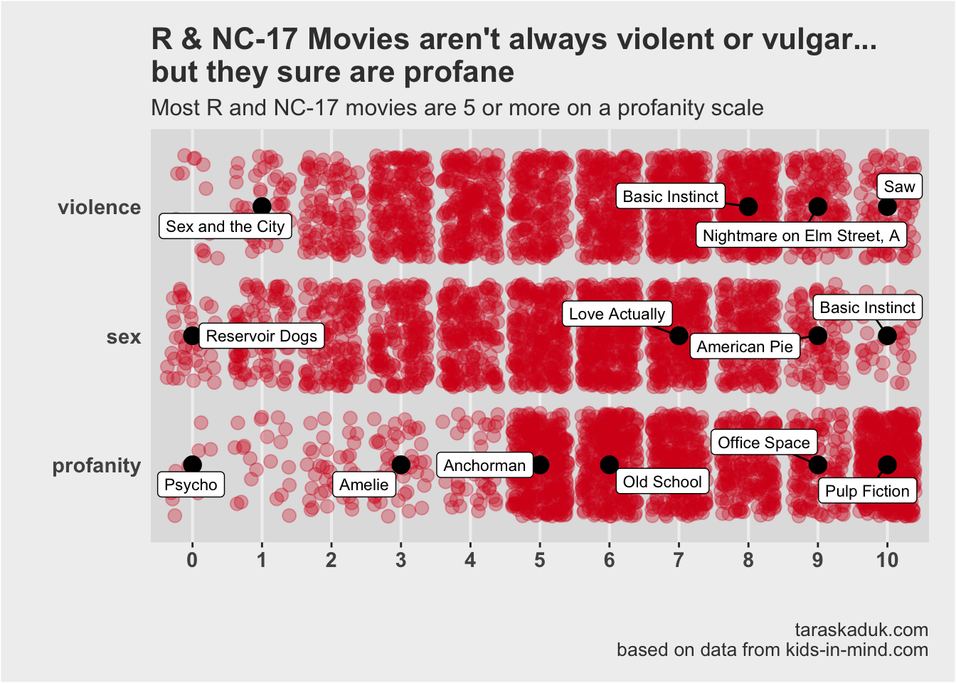 Movies in R & NC-17 categories are widely distributed across violence and sex, but snuggle tightly in the upper section of profanity