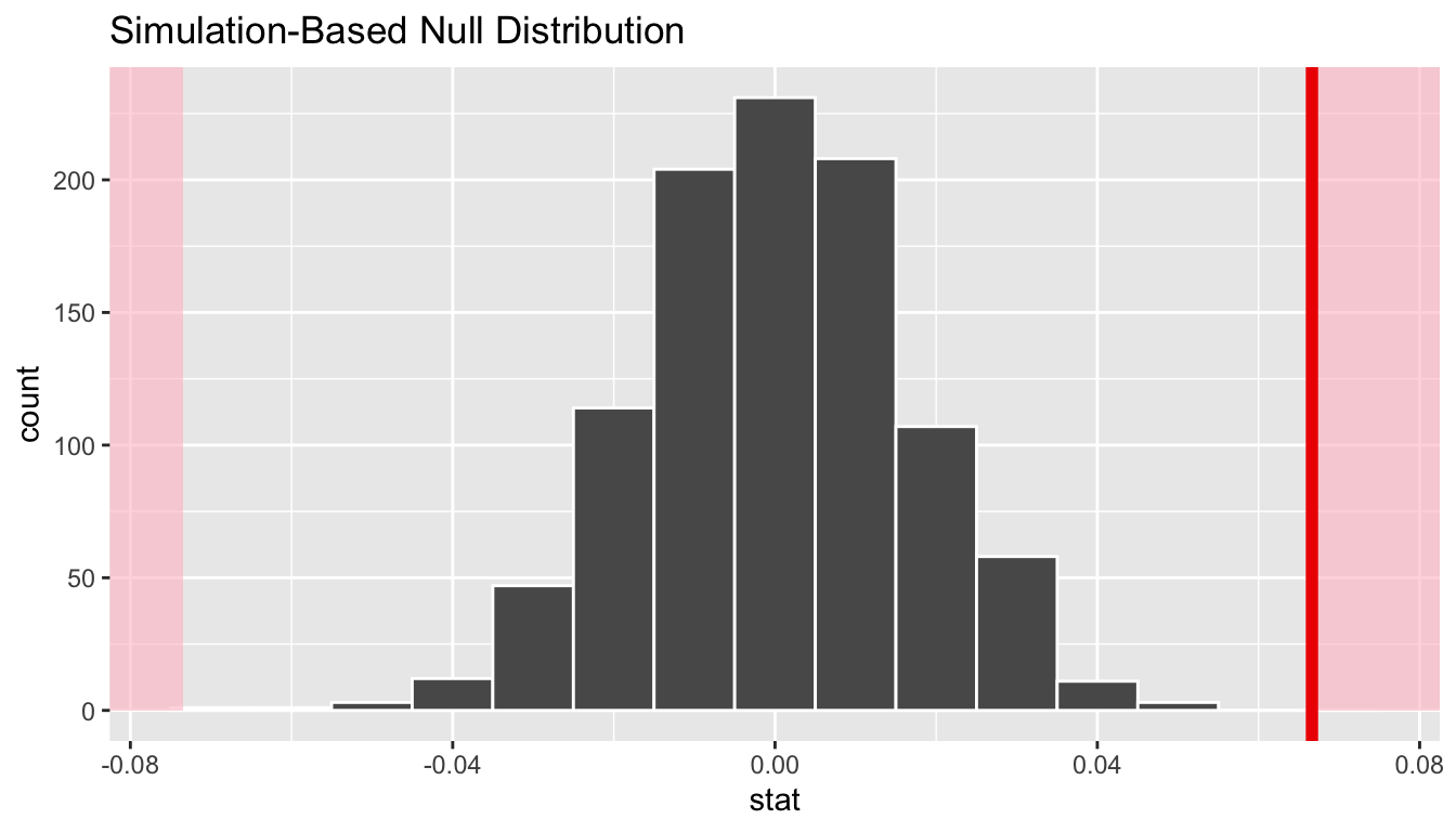 Null distribution and p-value.