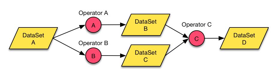 Concept of Apache Flink Dataflow