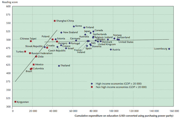 Average reading performance in PISA and average spending per student