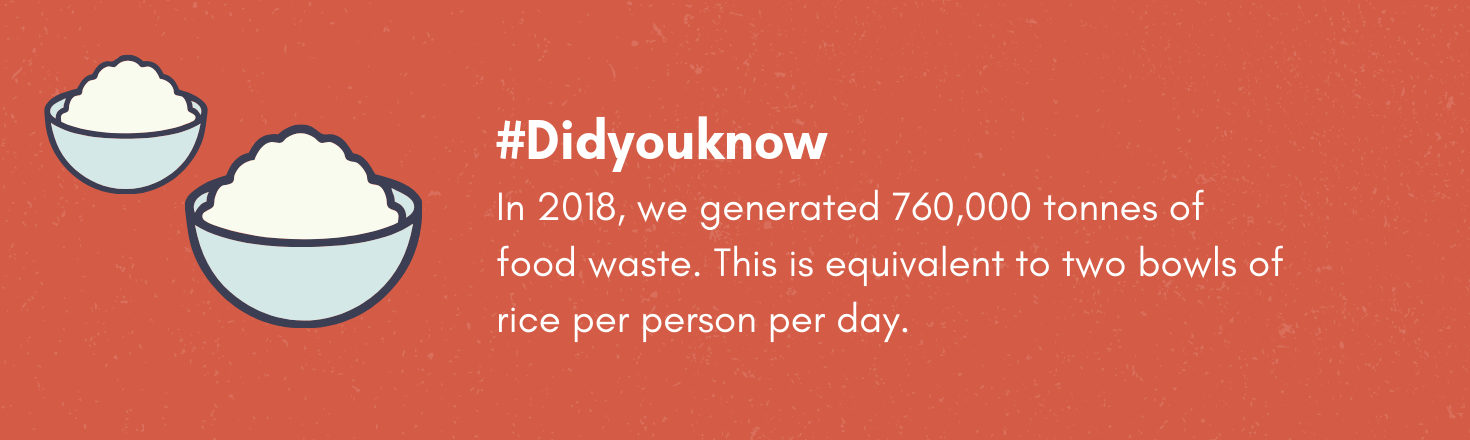 In 2018, we generated 760,000 tonnes of food waste. This is equivalent to two bowls of rice per person per day.