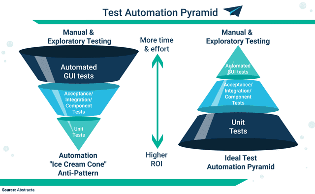 Test Automation Pyramid. Source: Abstracta