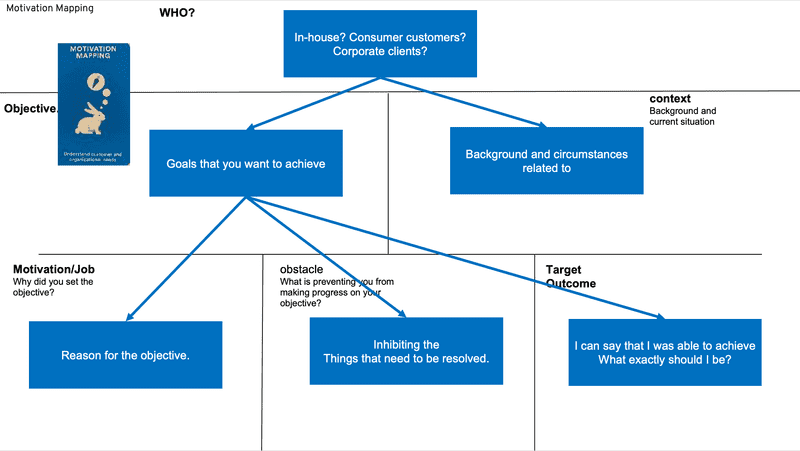 Motivation Mapping